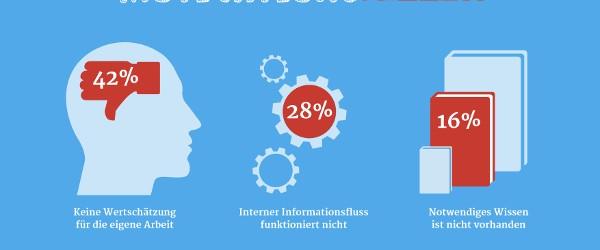 Fehlendes Wissen demotiviert Mitarbeiter. Dieser Überzeugung sind 81 Prozent der deutschen Personaler. Zudem wirkt sich der Mangel an notwendigem Know-how negativ auf die Arbeitsqualität aus. Doch wie können HR-Verantwortliche Abhilfe […]